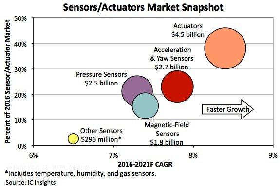 2016年传感器销售额创新高纪录