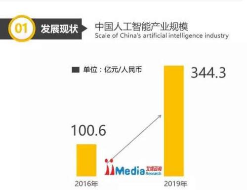 2017中国人工智能产业报告发布