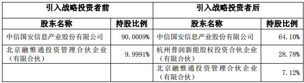 盟固利8亿元增资扩股 引入战略投资