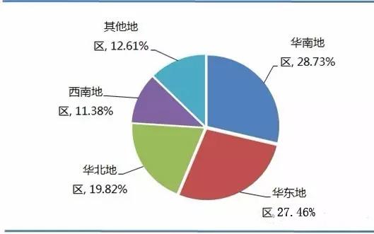 RFID行业报告:行业市场规模及应用结构分析