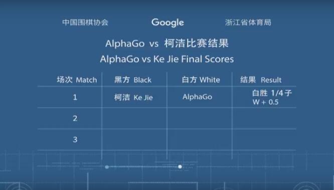 """【快讯】""""人机大战""""第一局:柯洁执黑先行不敌AlphaGo"""