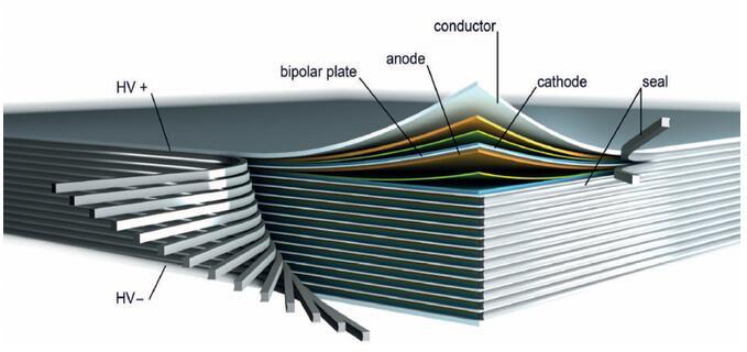 下图对比了传统锂离子电池(a图)和双极性锂电池(b图,这里是以金属锂和全固态为例)。a图中,每个电池单元unit cell包括了正极(一般涂覆在Al基材)、负极(一般涂覆在Cu基材);b图中,每个电池单元unit cell同样包括了正极、负极,但是正极、负极活性材料共用一个基材:当两个电池单元串联起来时,双极性电极的一侧在当前单元电池作为负极,另一侧在相邻单元电池中是作为正极。