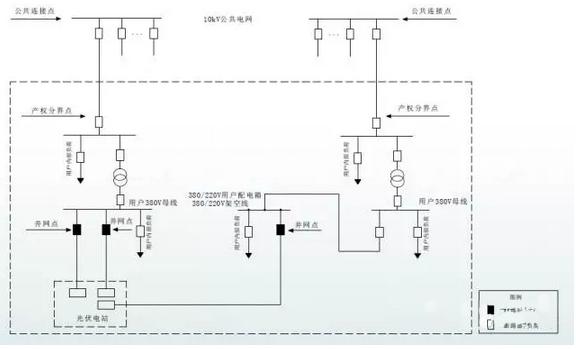 国家电网:分布式光伏电网接入方案13套典型设计