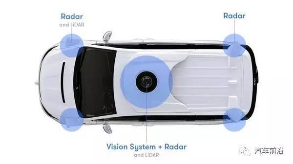 激光雷达是未来无人驾驶的标配