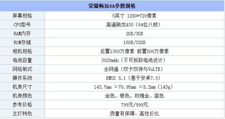 荣耀畅玩6A评测:配置虽不亮眼 但骁龙430护航综合体验不错