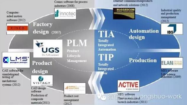 工业4.0需要研究的企业