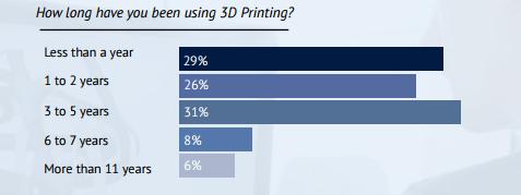 2017 3D打印报告:3D打印行业将越来越专业