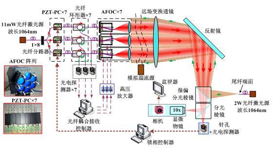 光纤激光相控阵技术研究方面取得新进展