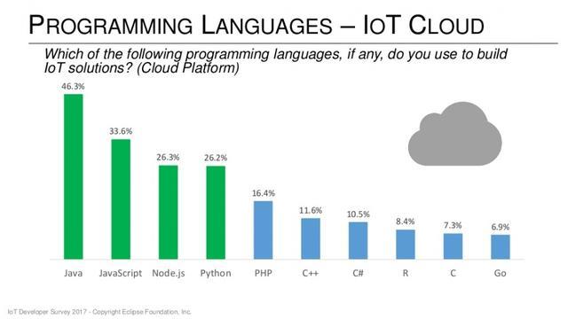 哪些编程语言和操作系统适更用于物联网?