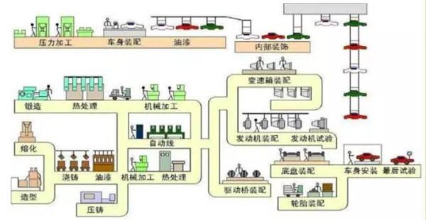 汽车生产制造流程图