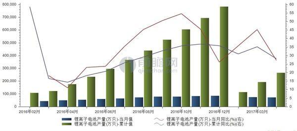 【数据】 我国1-4月锂电池累计产量26.5亿只