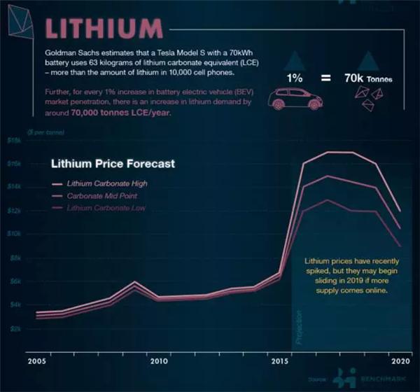 电动车什么时候才能实现市场化生存