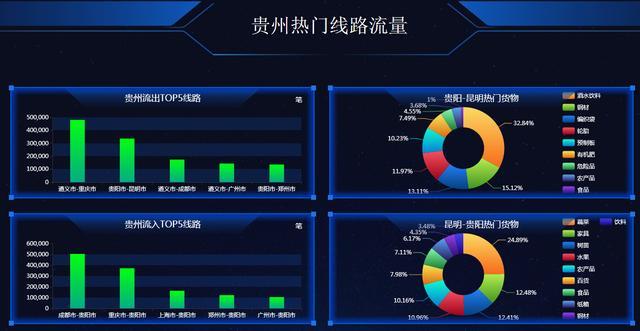 中国智能物流大数据中心落地贵阳