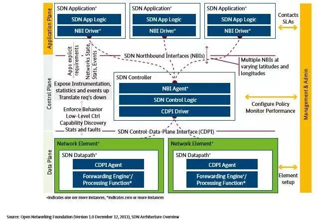 工业4.0时代的网络通信及管理层