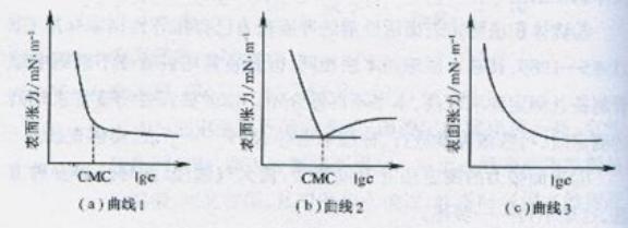 临界胶束浓度(CMC)的测量方法