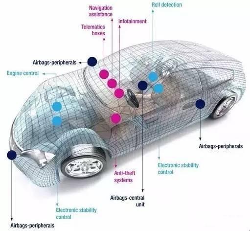 汽车MEMS传感器的市场解析和主要厂商盘点