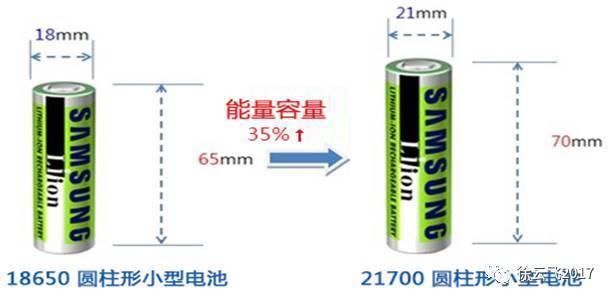 从18650型号切换至21700型号后,电池单体电池容量可以达到3~4.