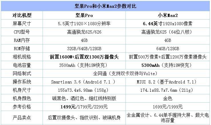 小米Max2与坚果Pro对比:外观/拍照/系统 谁强谁弱?