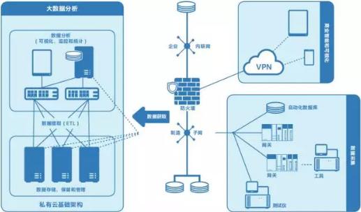 智能制造中大数据分析和物联网的地位