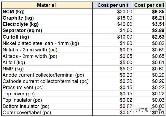 一文揭秘韩国动力电池企业的电芯成本