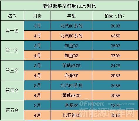【对比】4月新能源车型TOP5排名PK