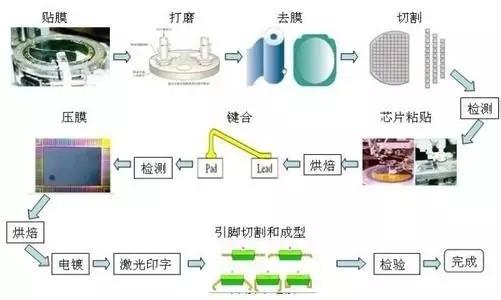 封装工艺流程 一般可以分为两个部分,用塑料封装之前的工艺步骤成为