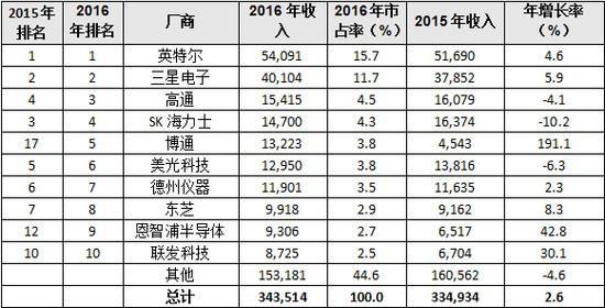 2016全球半导体厂商营收排名:大陆厂商无一上榜