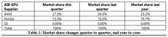 AMD/NVIDIA双双失血:一季度独显销量暴跌30%