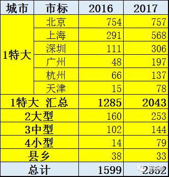 特斯拉今年中国市场的进口和零售均有改善