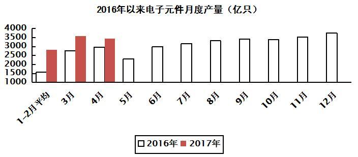 2017年1-4月电子信息制造业运行情况:运行平稳