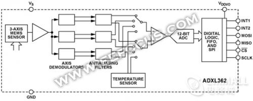 adxl362功能框图