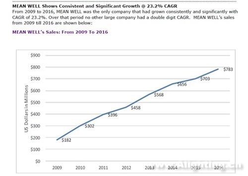 世界电源排名,明纬持续攀升