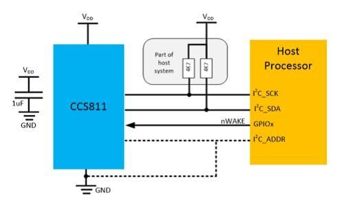 室内空气监测 你必须了解的VOC传感器进化论