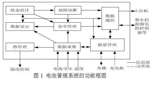 车载锂离子电池系统及充电技术解析