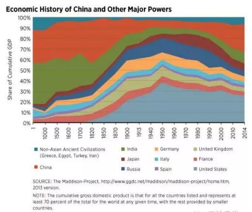 为什么中国必将成为发达工业化国家和全球创新领头羊?
