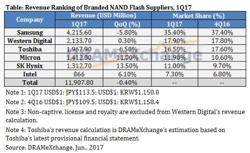 NAND闪存售价上涨还要维持一整年