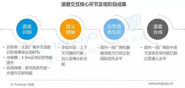 2017年中国人工智能行业分析:智能语音应用篇