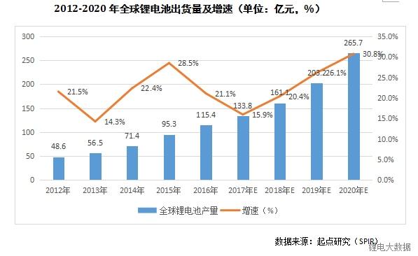 2020年全球锂电芯产值将超3400亿元