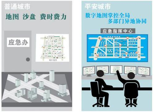 """七张图带你了解平安城市的""""智能""""内涵"""