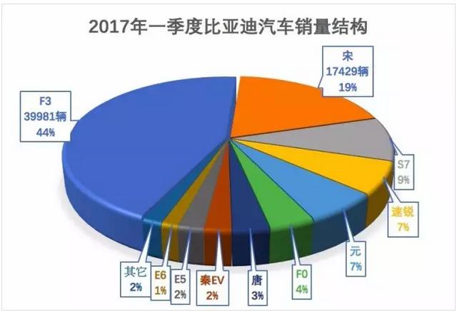 比亚迪:从603.62%到-28.79% 只是一步之遥