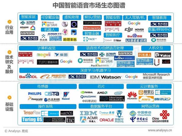 2017年中国人工智能行业分析(智能语音应用篇)