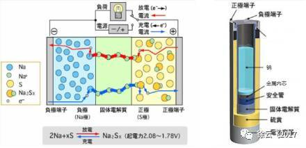 钠硫电池原理结构示意图