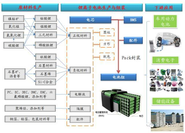 锂电储能技术路线及产业链详解
