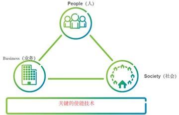 基于蜂窝通信技术实现的物联网(IoT)M2M通信概述