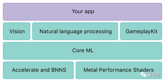 苹果大秀AI肌肉:详解Core ML框架及智能音箱HomePod