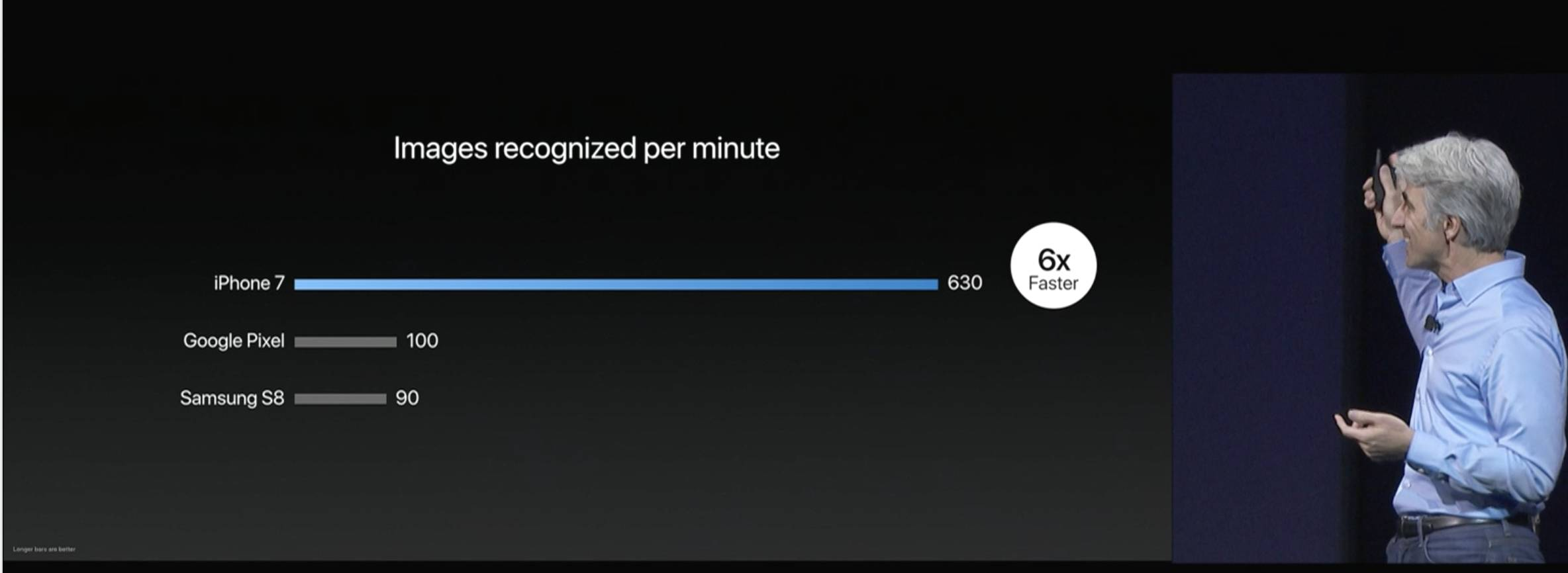 苹果开发者大会WWDC 2017:首次全面展示苹果的人工智能