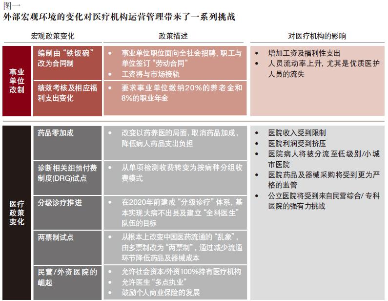 普华永道:医改浪潮中公立医院如何成功应对新挑战