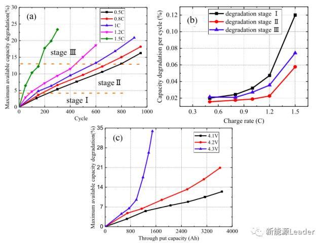充电倍率对锂离子电池衰降的影响