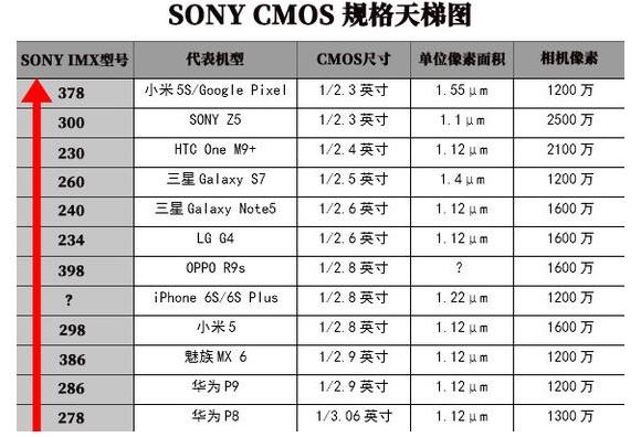索尼摄像头三星屏,以后小厂商真的都难拿?