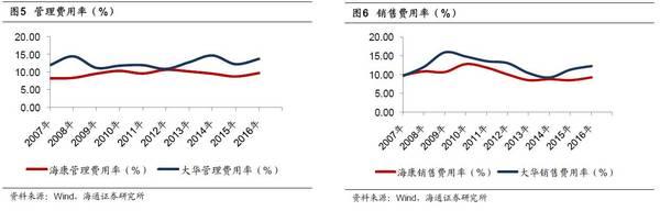 从财务报表分析看海康威视和大华股份
